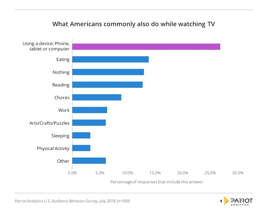 Parrot Study: Majority of Viewers Multitask While Watching TV